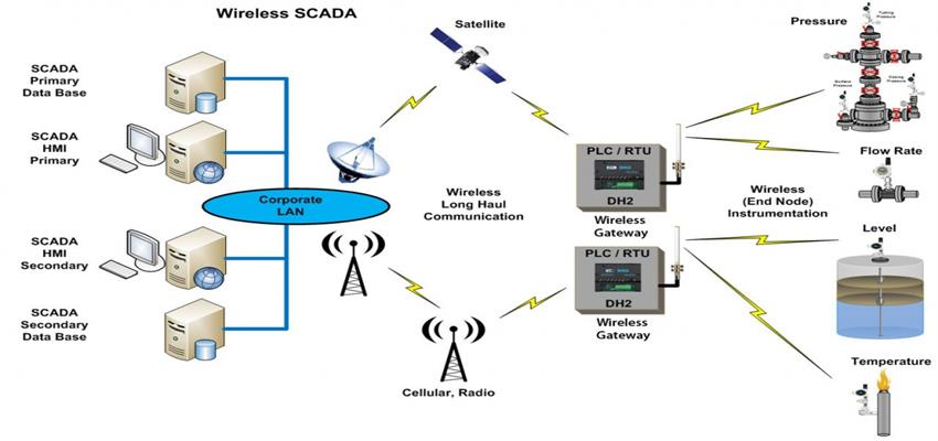 Automation and SCADA Systems - Peltek India - Enabling Smart Metering and Solutions