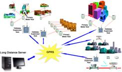 GPRS/GSM Based Automatic Meter Reading Systems