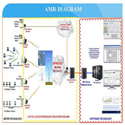 GPRS AMR for Electricity Meters